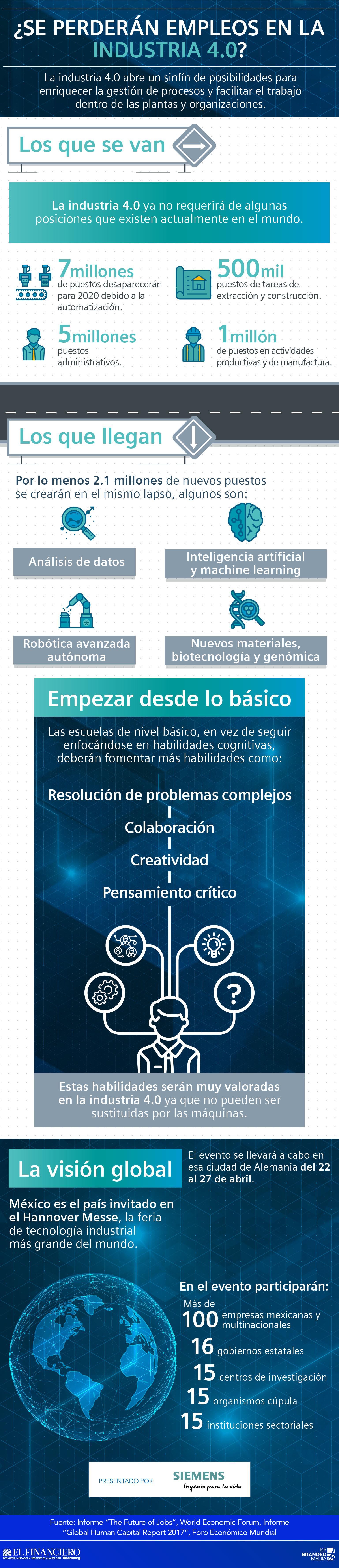 Industria 4.0 - Siemens